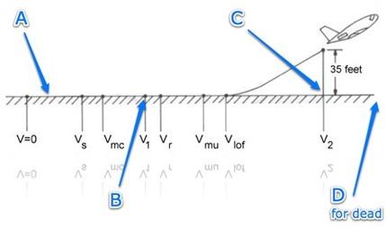 Figure 1: The Startup Runway