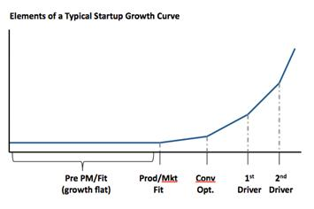 Elements of a Startup Growth Curve by Sean Ellis