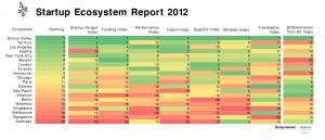 Startup Genome Ecosystem Ranking