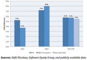 Enterprise SaaS Valuations Remain High