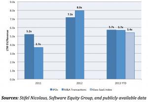 Enterprise SaaS Valuations Remain High