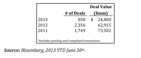 Software Companies Have Looked to Grow Through M&A And Will Continue To Do So