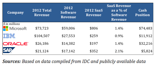 Global Software Companies With Large Cash Positions Will Be Looking to Increase SaaS Penetration
